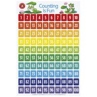 Learning Can Be Fun - Counting Is Fun Poster
